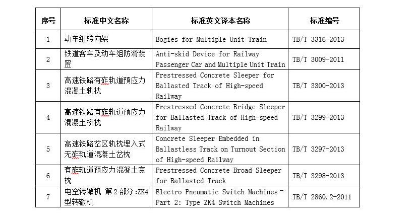 国家铁路局关于发布《动车组转向架》等7项铁道行业技术标准英文译本的公告